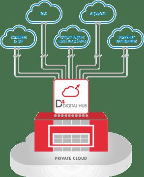 D4 Digital Hub